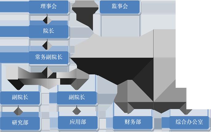 毛发研究院组织架构图